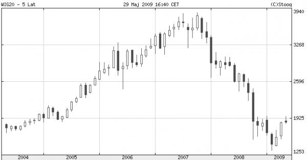 Wig 20 - wykres miesięczny