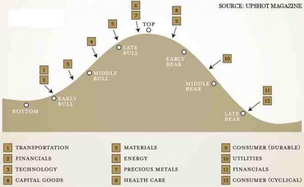 Sektory w zależności od cyklu giełdowego