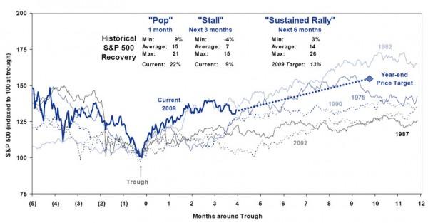 Porównanie indeksów dla poprzednich recesji